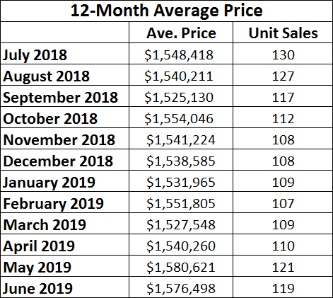Davisville Village Home Sales Statistics for June 2019 from Jethro Seymour, Top midtown Toronto Realtor