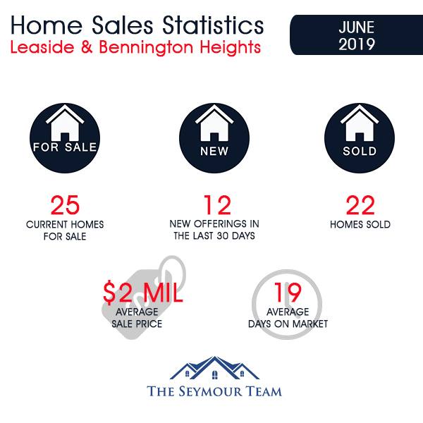 Leaside & Bennington Heights Home Sales Statistics for June 2019 | Jethro Seymour, Top Midtown Toronto Real Estate Broker