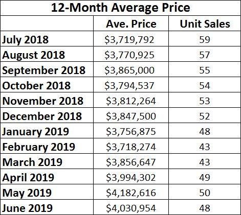 Rosedale Home Sales Statistics for June 2019 from Jethro Seymour, Top midtown Toronto Realtor