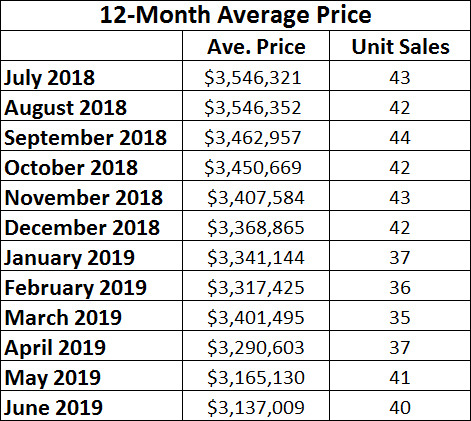 Lawrence Park Home sales report and statistics for June 2019  from Jethro Seymour, Top Midtown Toronto Realtor