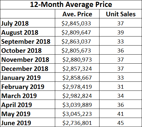 Moore Park Home sales report and statistics for June 2019 from Jethro Seymour, Top Midtown Toronto Realtor