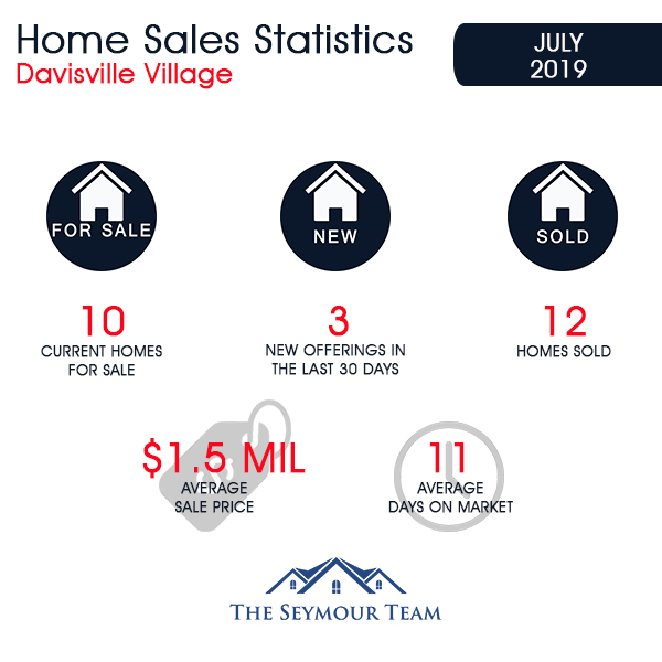 Davisville Village Home Sales Statistics for July 2019 from Jethro Seymour, Top Toronto Real Estate Broker