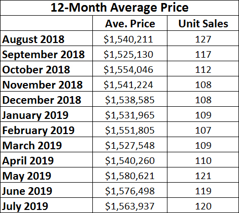 Davisville Village Home Sales Statistics for July 2019 from Jethro Seymour, Top midtown Toronto Realtor