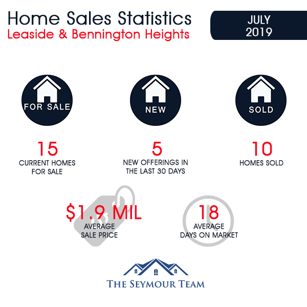 Leaside & Bennington Heights Home Sales Statistics for July 2019 | Jethro Seymour, Top Midtown Toronto Real Estate Broker