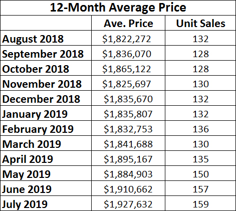 Leaside & Bennington Heights Home Sales Statistics for July 2019 from Jethro Seymour, Top Leaside Agent