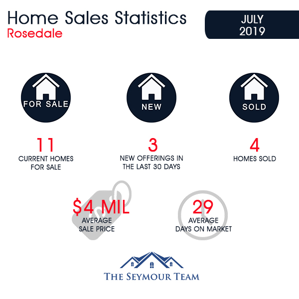 Rosedale Home Sales Statistics for July 2019 | Jethro Seymour, Top Toronto Real Estate Broker