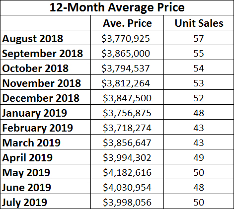 Rosedale Home Sales Statistics for July 2019 from Jethro Seymour, Top midtown Toronto Realtor