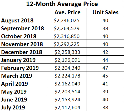 Chaplin Estates Home sales report and statistics for July 2019  from Jethro Seymour, Top Midtown Toronto Realtor