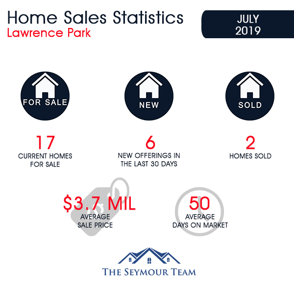 Lawrence Park Home Sales Statistics for July 2019 | Jethro Seymour, Top Toronto Real Estate Broker
