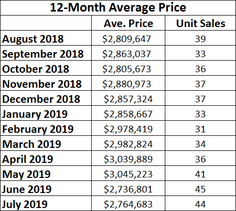Moore Park Home sales report and statistics for July 2019 from Jethro Seymour, Top Midtown Toronto Realtor