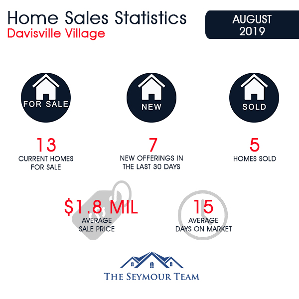 Davisville Village Home Sales Statistics for August 2019 from Jethro Seymour, Top Toronto Real Estate Broker