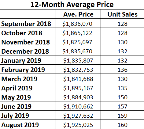 Leaside & Bennington Heights Home Sales Statistics for August 2019 from Jethro Seymour, Top Leaside Agent