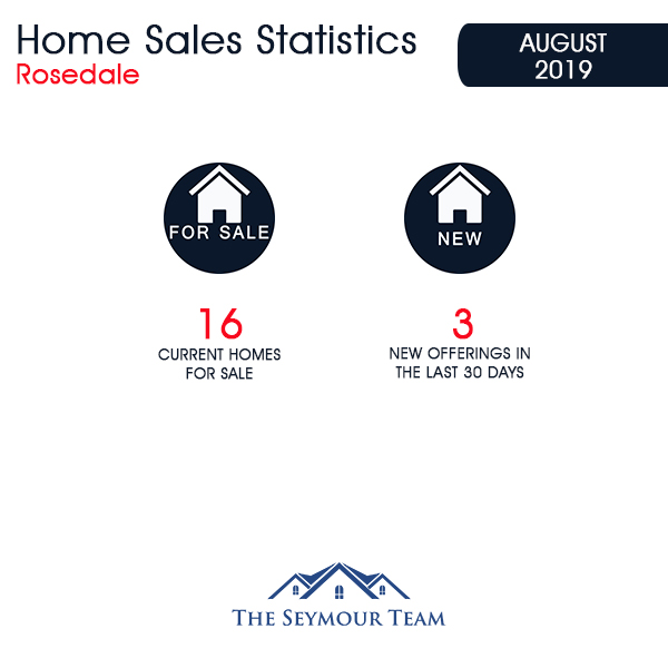 Rosedale Home Sales Statistics for August 2019 | Jethro Seymour, Top Toronto Real Estate Broker