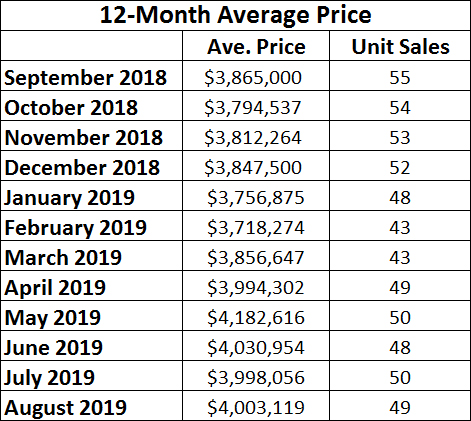 Rosedale Home Sales Statistics for August 2019 from Jethro Seymour, Top midtown Toronto Realtor