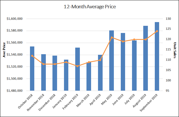 Davisville Village Home Sales Statistics for September 2019 from Jethro Seymour, Top Toronto Real Estate Broker