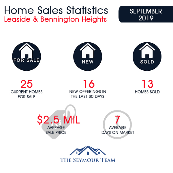 Leaside & Bennington Heights Home Sales Statistics for September 2019 | Jethro Seymour, Top Midtown Toronto Real Estate Broker