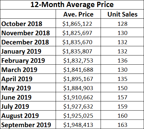 Leaside & Bennington Heights Home Sales Statistics for September 2019 from Jethro Seymour, Top Leaside Agent