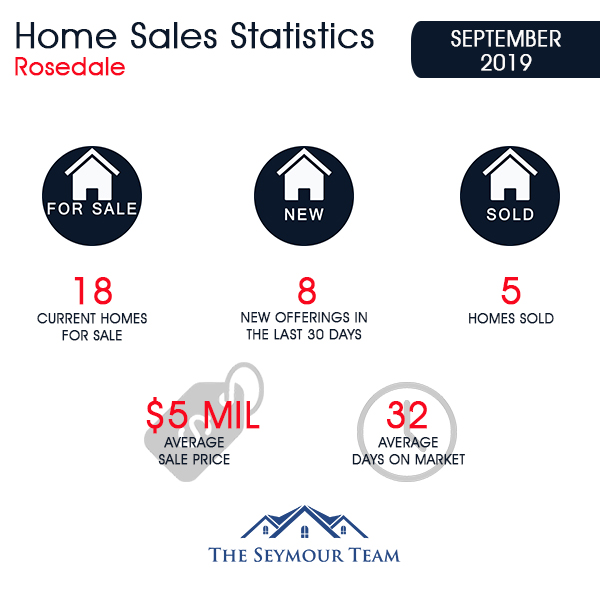 Rosedale Home Sales Statistics for September 2019 | Jethro Seymour, Top Toronto Real Estate Broker