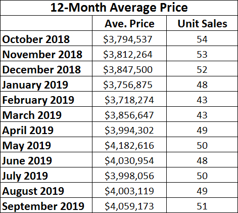 Rosedale Home Sales Statistics for September 2019 from Jethro Seymour, Top midtown Toronto Realtor