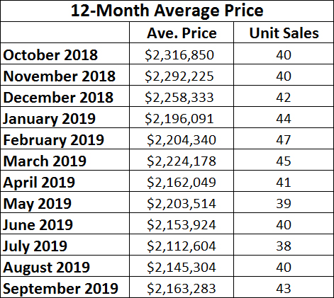 Chaplin Estates Home sales report and statistics for September 2019  from Jethro Seymour, Top Midtown Toronto Realtor