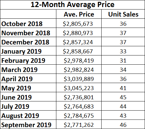 Moore Park Home sales report and statistics for September 2019 from Jethro Seymour, Top Midtown Toronto Realtor