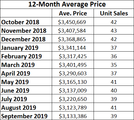 Lawrence Park Home sales report and statistics for September 2019  from Jethro Seymour, Top Midtown Toronto Realtor
