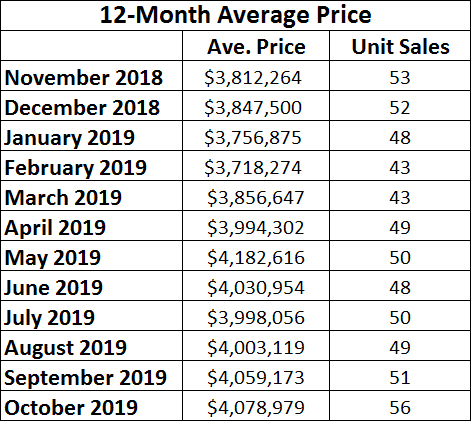 Rosedale Home Sales Statistics for October 2019 from Jethro Seymour, Top midtown Toronto Realtor