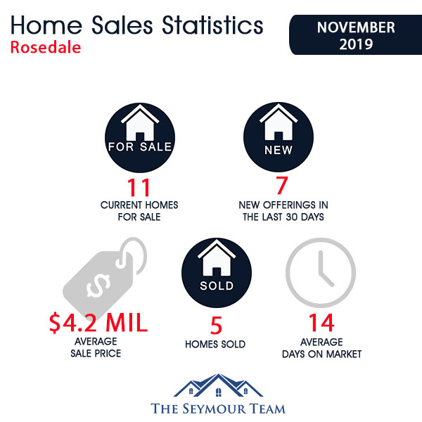 Rosedale Home Sales Statistics for November 2019 | Jethro Seymour, Top Toronto Real Estate Broker