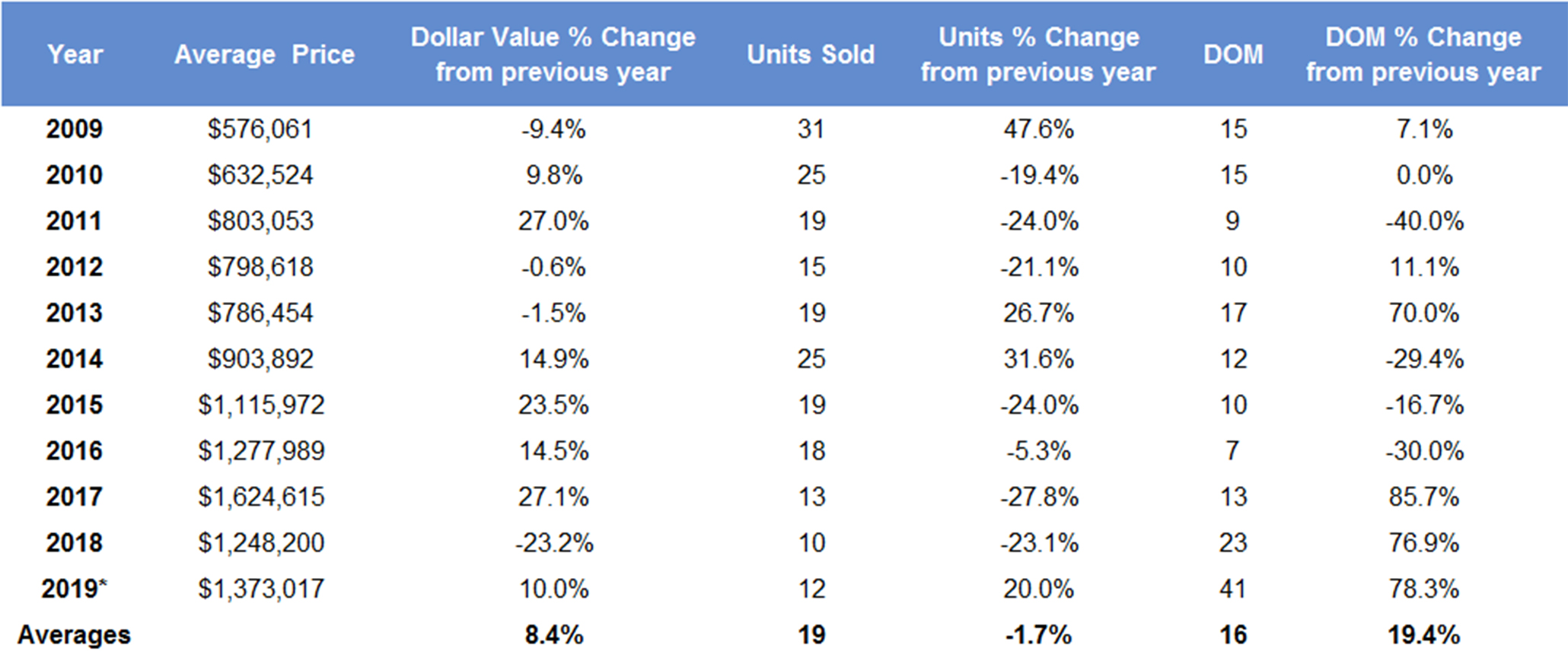 Leaside & Bennington Heights Bungalow Home Sales Statistics 2019 from Jethro Seymour, Top midtown Toronto Realtor