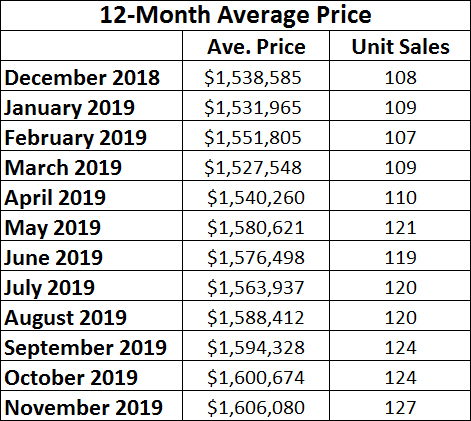 Davisville Village Home Sales Statistics for November  2019 from Jethro Seymour, Top midtown Toronto Realtor