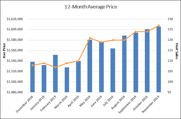 Davisville Village Home Sales Statistics for November 2019 from Jethro Seymour, Top Toronto Real Estate Broker