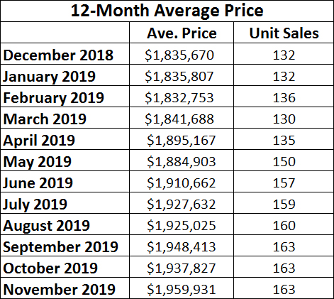 Leaside & Bennington Heights Home Sales Statistics for November 2019 from Jethro Seymour, Top Leaside Agent