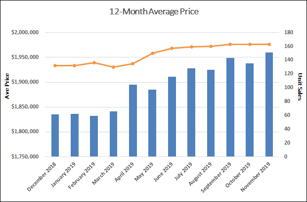 Leaside & Bennington Heights Home Sales Statistics for November 2019 | Jethro Seymour, Top Midtown Toronto Real Estate Broker