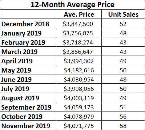 Rosedale Home Sales Statistics for November 2019 from Jethro Seymour, Top midtown Toronto Realtor