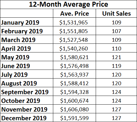 Davisville Village Home Sales Statistics for December 2019 from Jethro Seymour, Top midtown Toronto Realtor