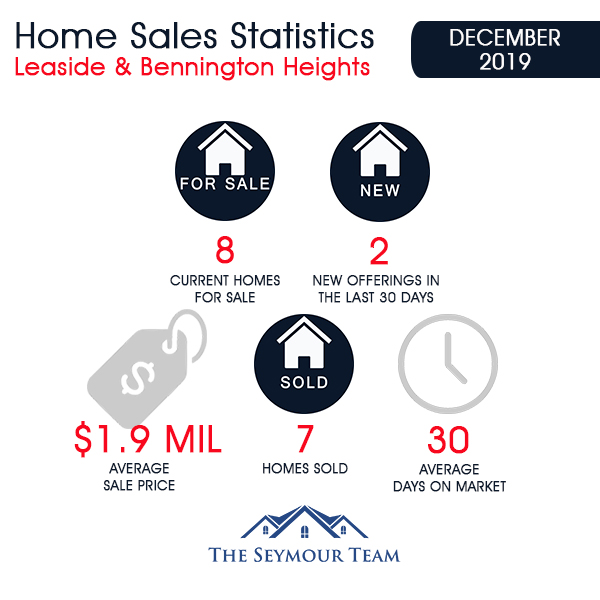 Leaside & Bennington Heights Home Sales Statistics for  December 2019 from Jethro Seymour, Top Leaside Agent