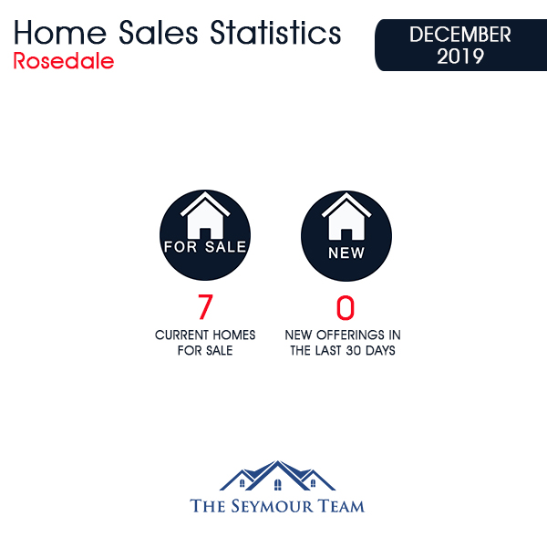 Rosedale Home Sales Statistics for December 2019 | Jethro Seymour, Top Toronto Real Estate Broker