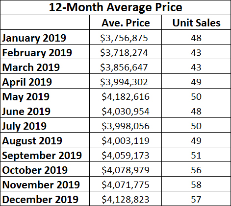Rosedale Home Sales Statistics for December 2019 from Jethro Seymour, Top midtown Toronto Realtor