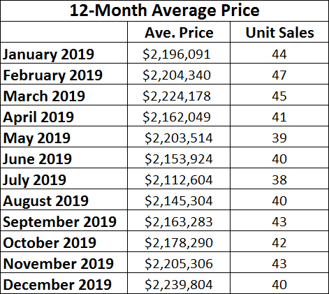 Chaplin Estates Home sales report and statistics for December 2019  from Jethro Seymour, Top Midtown Toronto Realtor