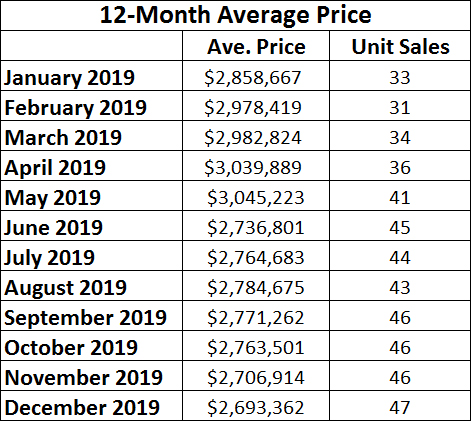 Moore Park Home sales report and statistics for December 2019 from Jethro Seymour, Top Midtown Toronto Realtor