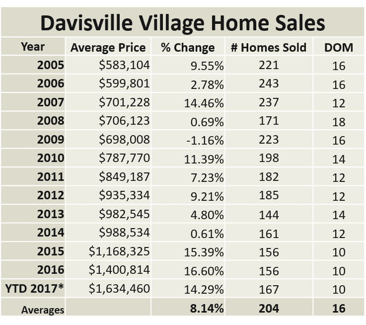 Davisville Village Homes Sales Increase