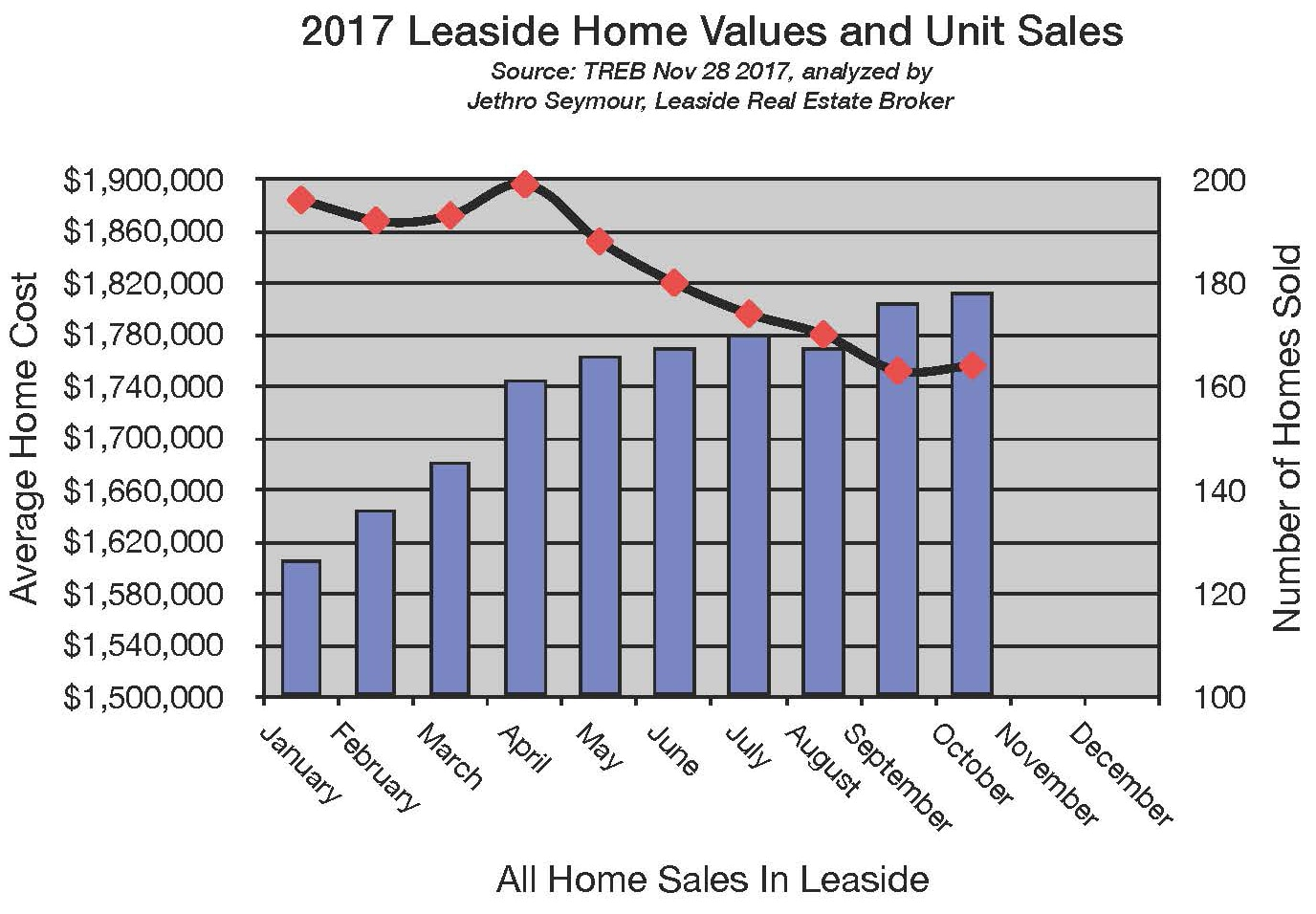 Leaside and Bennington Heights Home sales report and statistics (October 2017 ) from Jethro Seymour, Top Midtown Toronto Realtor