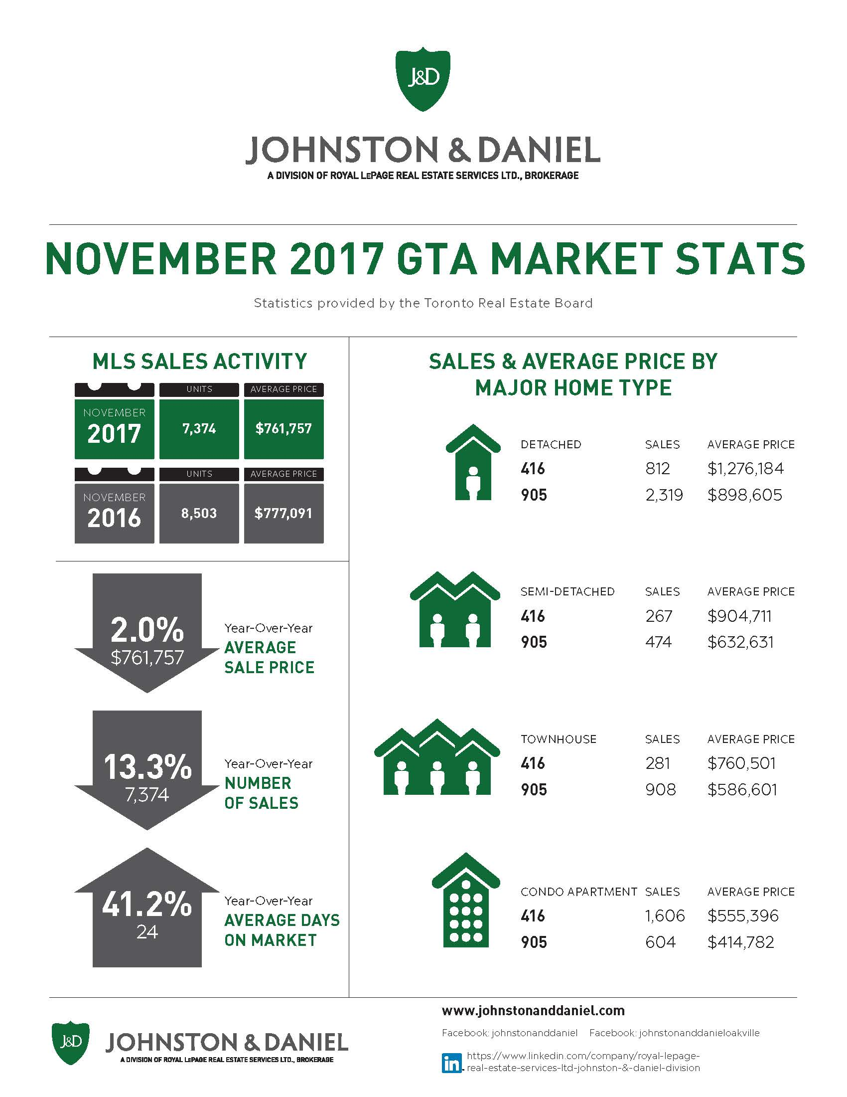 Lawrence Park Home sales report and statistics for November 2017  from Jethro Seymour, Top Midtown Toronto Realtor