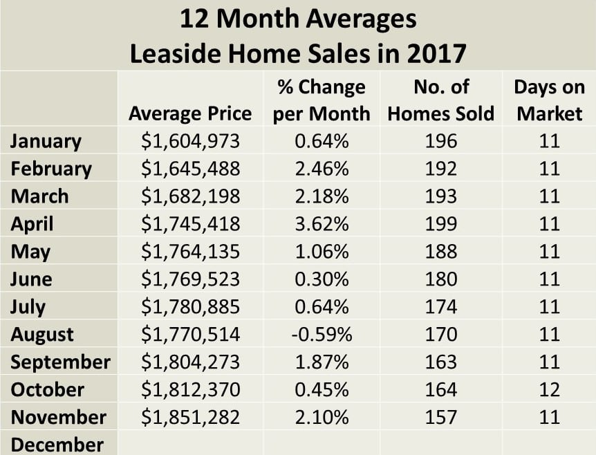 Leaside and Bennington Heights Home sales report and statistics for November 2017 from Jethro Seymour, Top Midtown Toronto Realtor