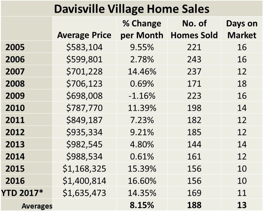 Davisville Village Home Sales Statistics for November 2017