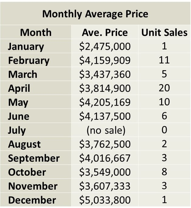 Lawrence Park Home sales report and statistics for December 2017  from Jethro Seymour, Top Midtown Toronto Realtor