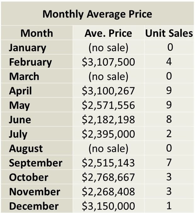 Moore Park Home sales report and statistics for December 2017  from Jethro Seymour, Top Midtown Toronto Realtor