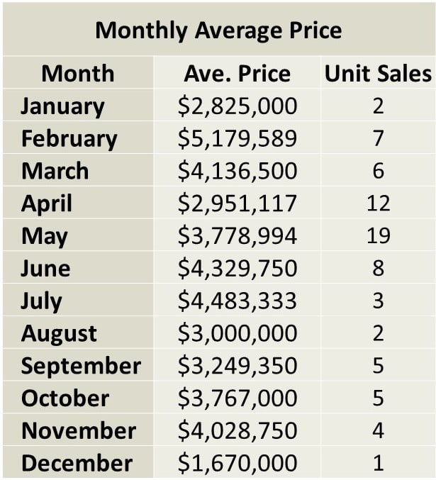 Davisville Village Home sales report and statistics (December 2017 ) from Jethro Seymour, Top midtown Toronto Realtor