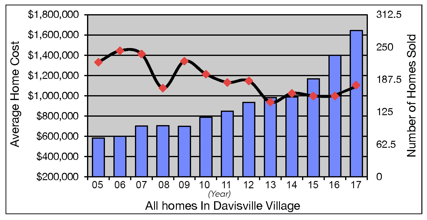 Davisville Village Home Sales Statistics for December 2017