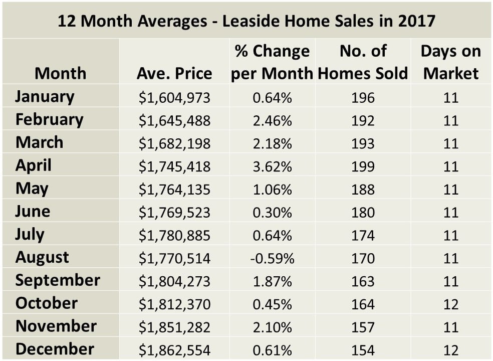 Leaside and Bennington Heights Home sales report and statistics for December 2017 from Jethro Seymour, Top Midtown Toronto Realtor